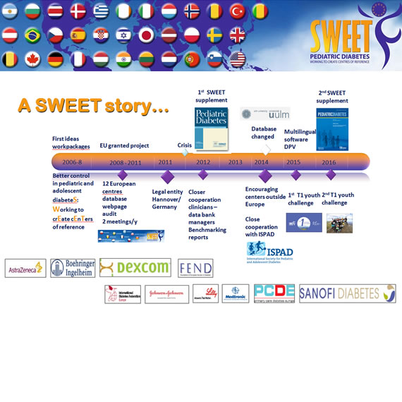 History of SWEET